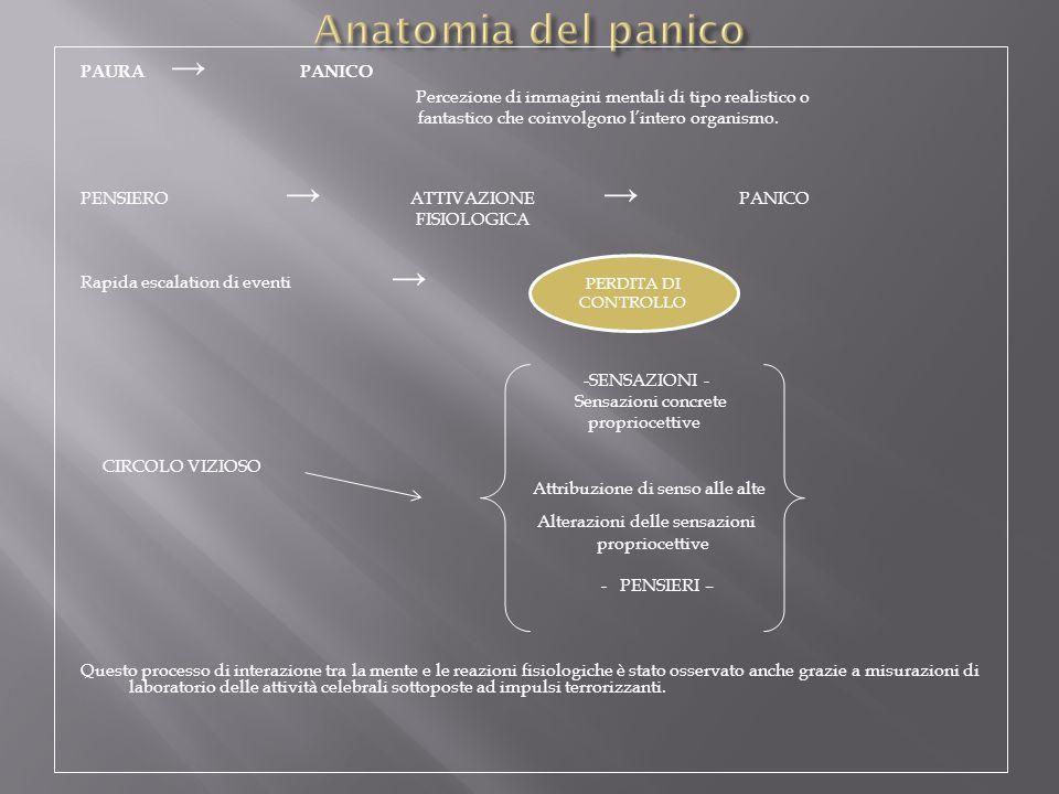 Anatomia del panico PAURA → PANICO
