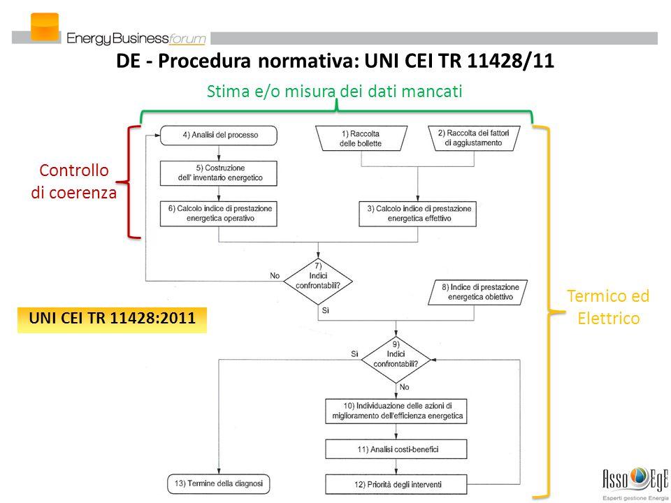 DE - Procedura normativa: UNI CEI TR 11428/11