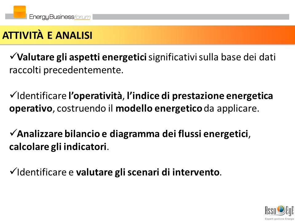 ATTIVITÀ E ANALISI Valutare gli aspetti energetici significativi sulla base dei dati raccolti precedentemente.
