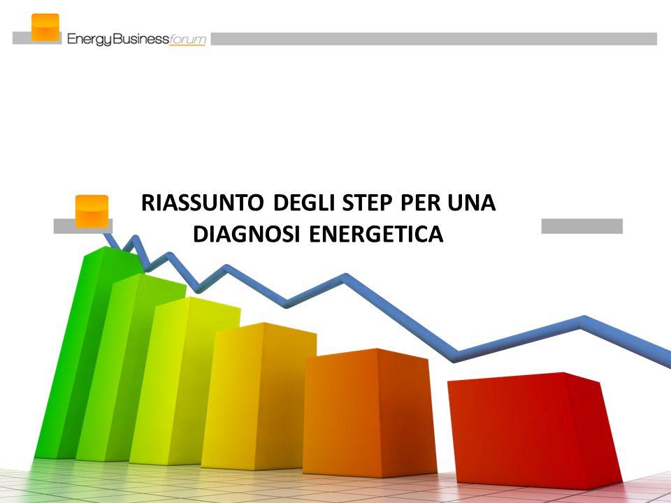 RIASSUNTO DEGLI STEP PER UNA DIAGNOSI ENERGETICA