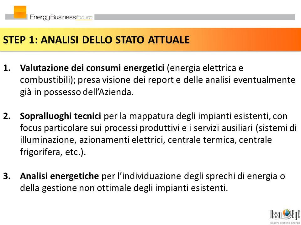 STEP 1: ANALISI DELLO STATO ATTUALE