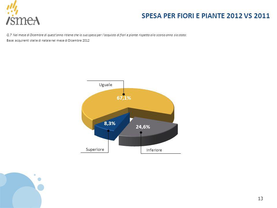 SPESA PER FIORI E PIANTE 2012 VS 2011