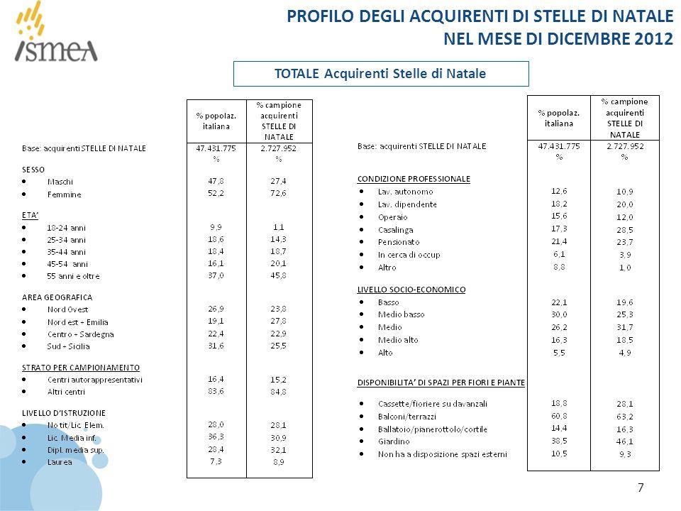 PROFILO DEGLI ACQUIRENTI DI STELLE DI NATALE NEL MESE DI DICEMBRE 2012