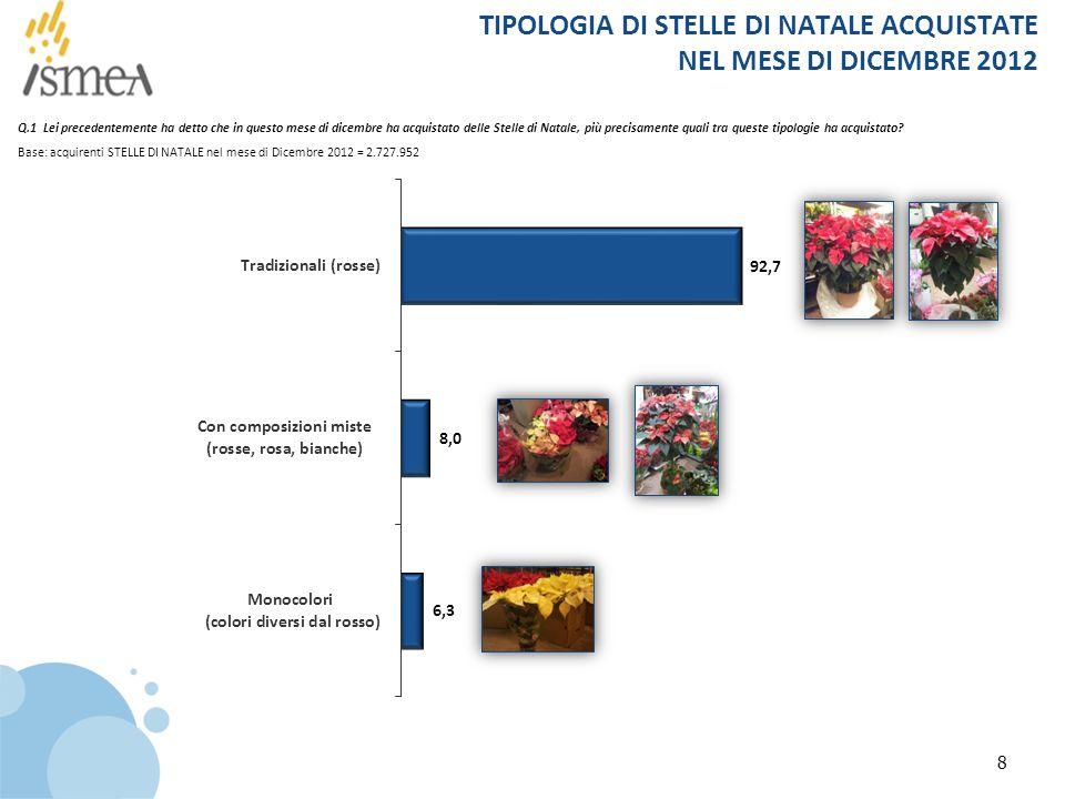 TIPOLOGIA DI STELLE DI NATALE ACQUISTATE NEL MESE DI DICEMBRE 2012