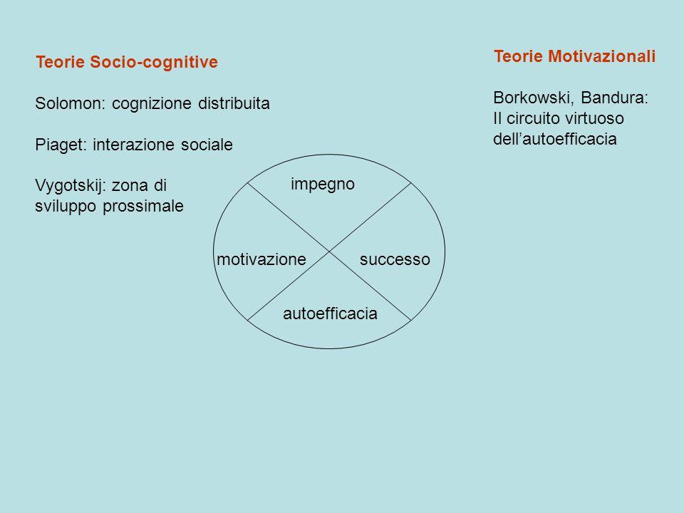 Teorie Motivazionali Borkowski, Bandura: Il circuito virtuoso. dell'autoefficacia. Teorie Socio-cognitive.