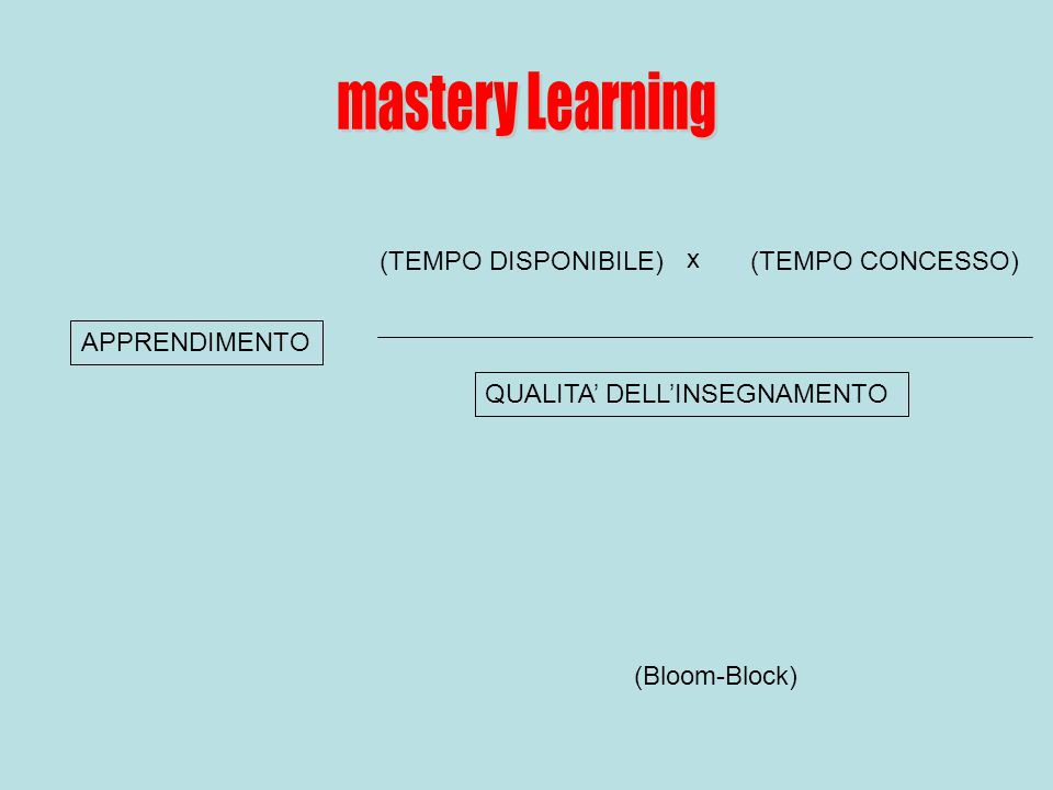 mastery Learning (TEMPO DISPONIBILE) x (TEMPO CONCESSO) APPRENDIMENTO
