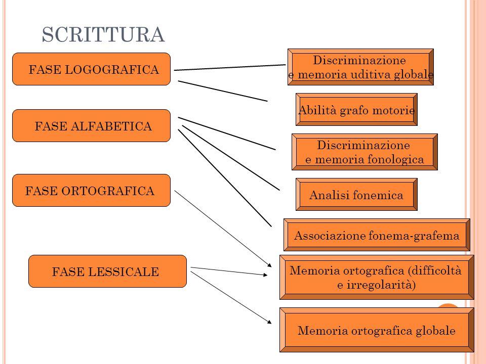 SCRITTURA Discriminazione FASE LOGOGRAFICA e memoria uditiva globale