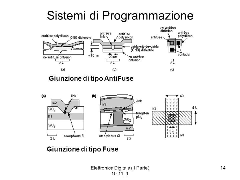 Sistemi di Programmazione