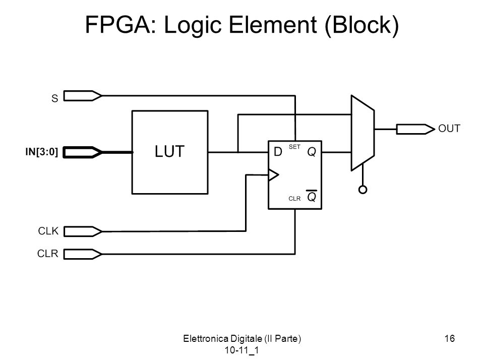 FPGA: Logic Element (Block)