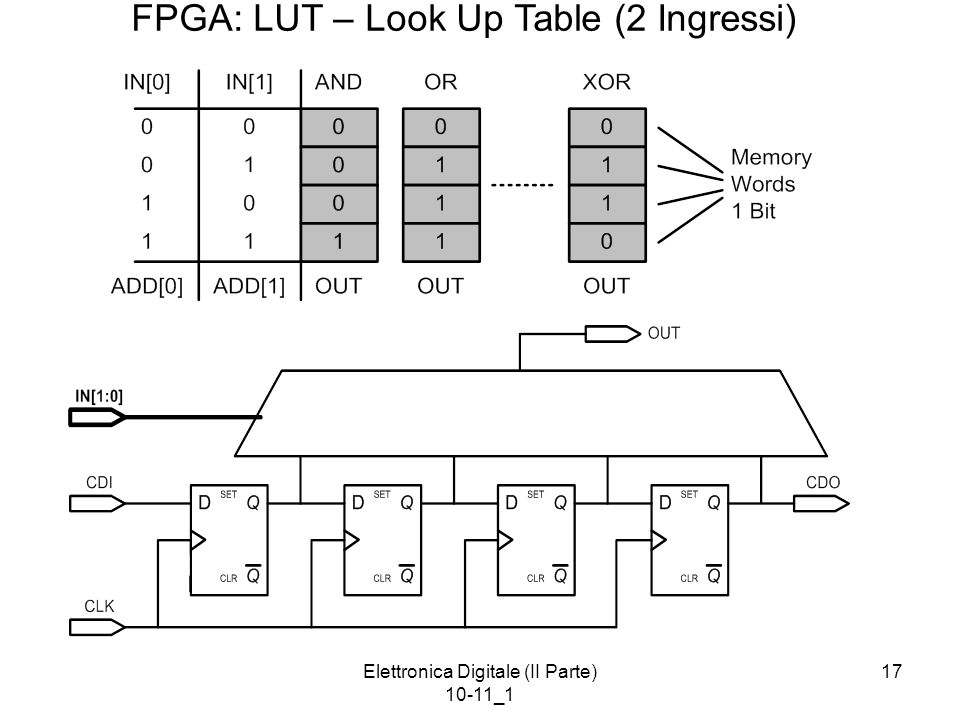 FPGA: LUT – Look Up Table (2 Ingressi)