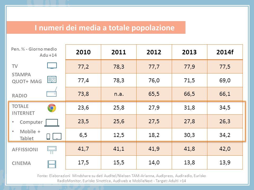 I numeri dei media a totale popolazione