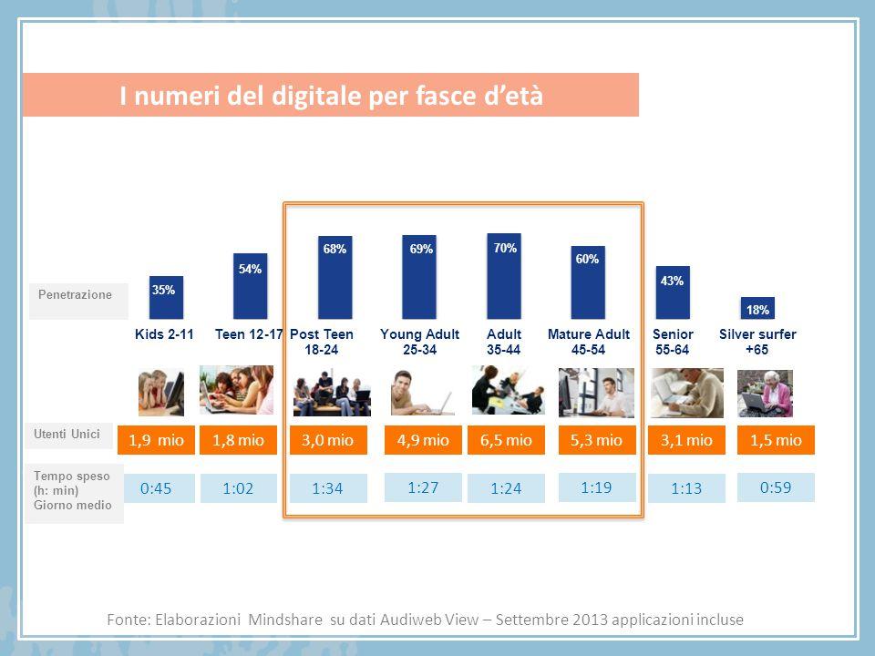 I numeri del digitale per fasce d'età