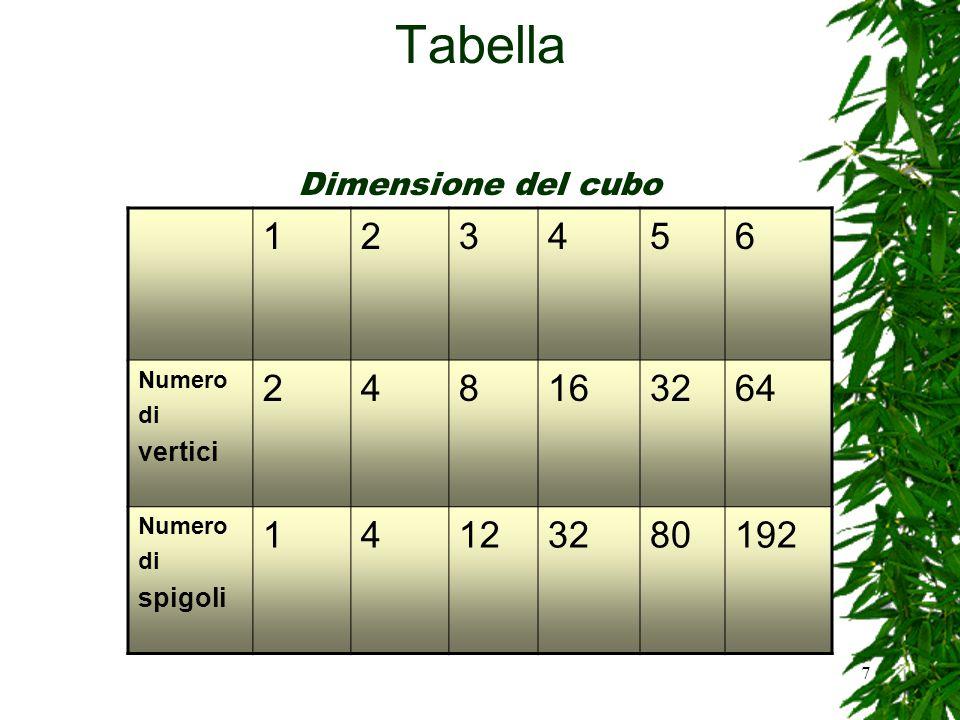 Tabella 1 2 3 4 5 6 8 16 32 64 12 80 192 Dimensione del cubo vertici