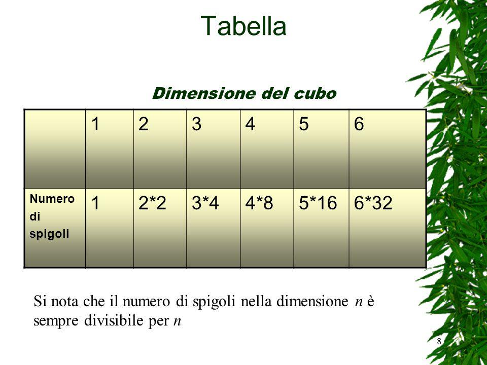 Tabella 1 2 3 4 5 6 2*2 3*4 4*8 5*16 6*32 Dimensione del cubo