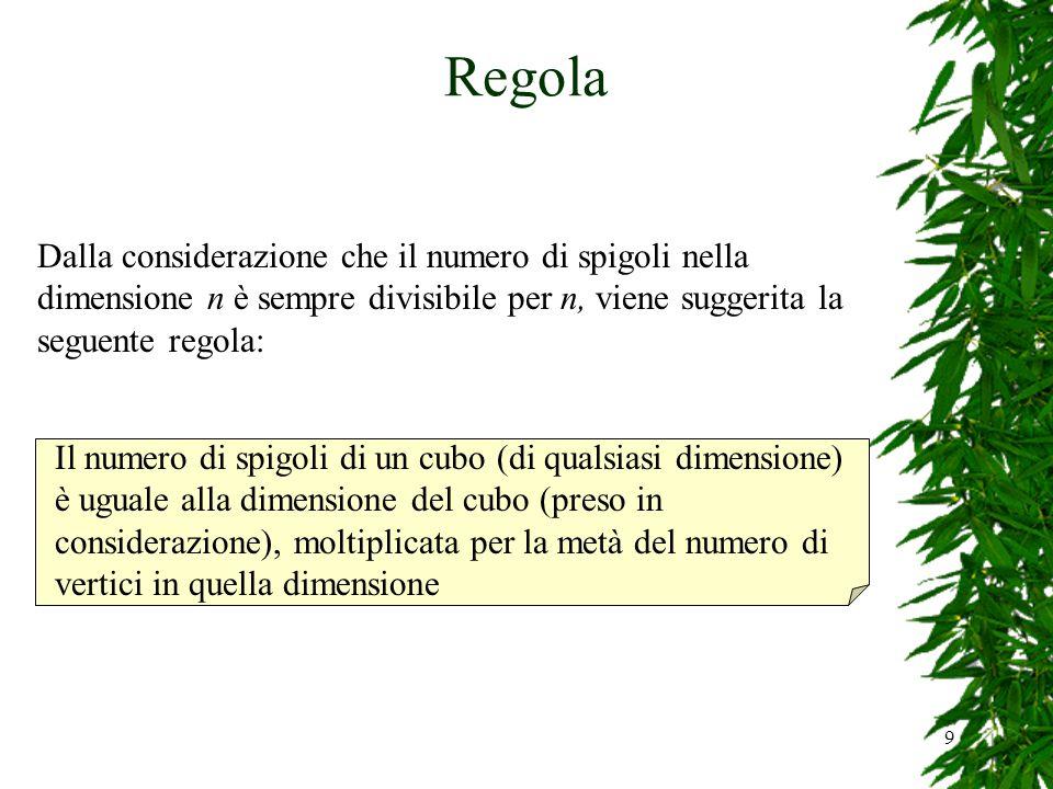 Regola Dalla considerazione che il numero di spigoli nella dimensione n è sempre divisibile per n, viene suggerita la seguente regola: