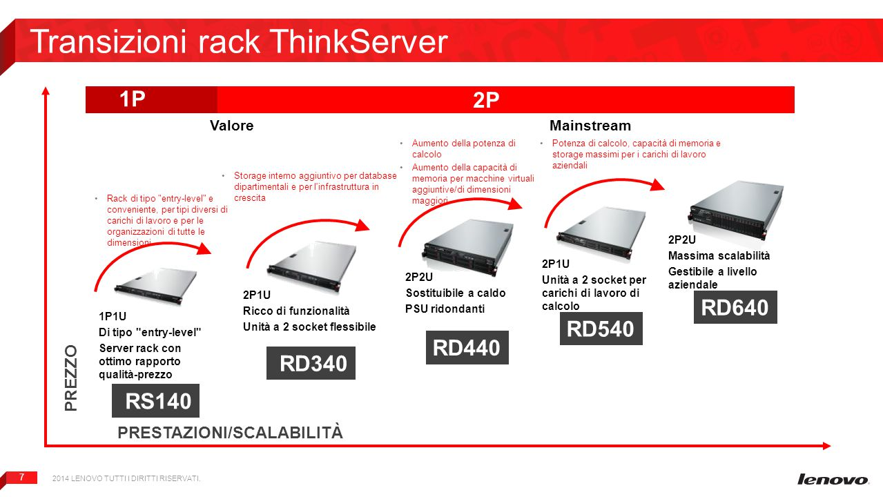 Transizioni rack ThinkServer