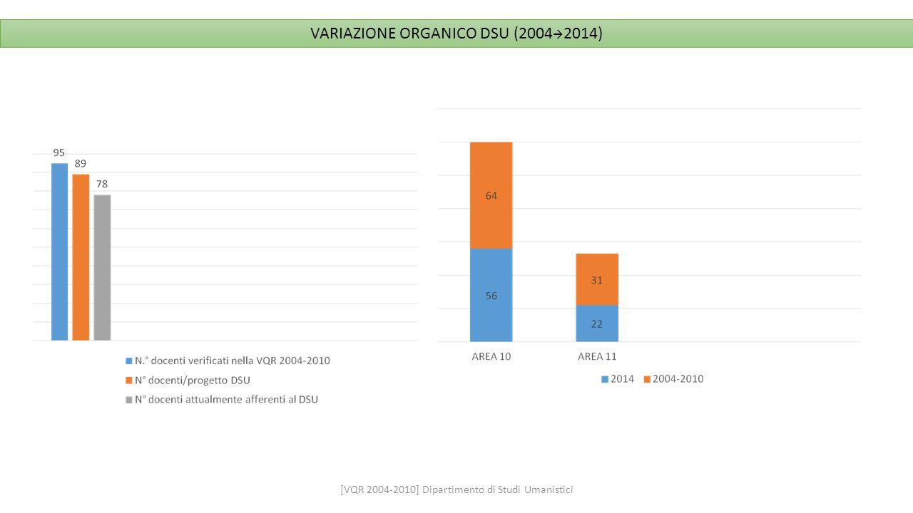 VARIAZIONE ORGANICO DSU (20042014)