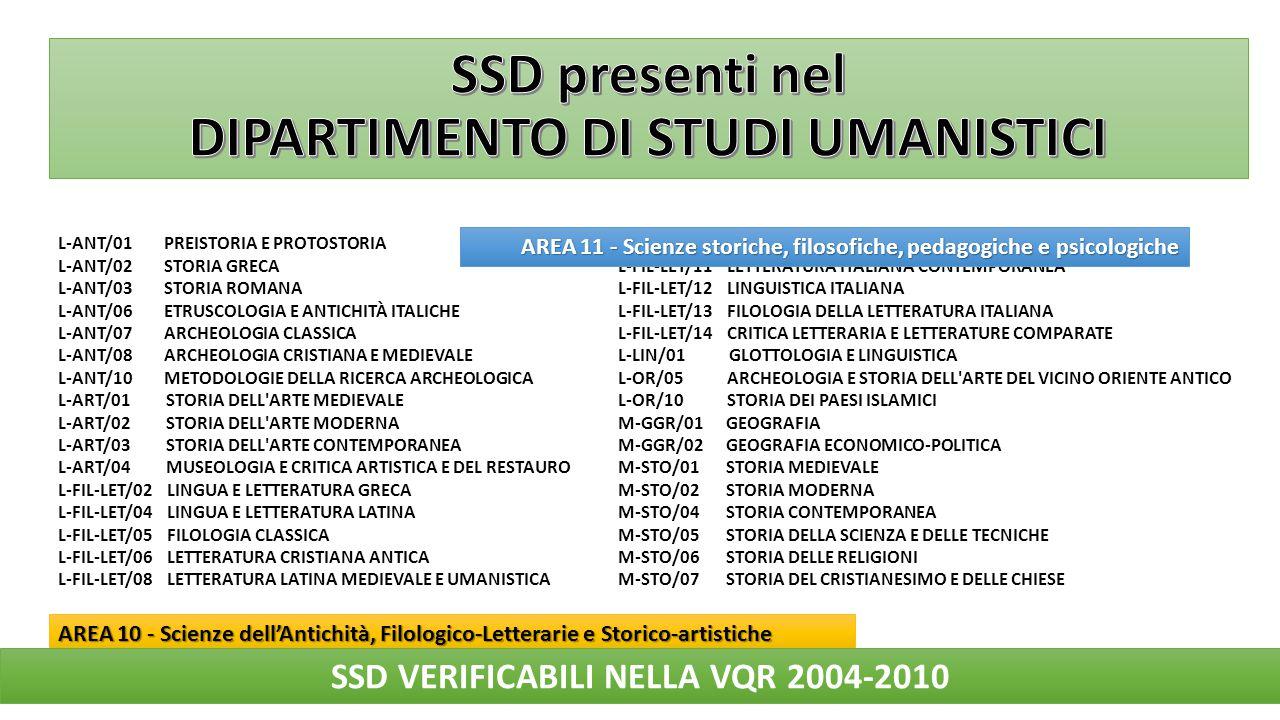 SSD presenti nel DIPARTIMENTO DI STUDI UMANISTICI