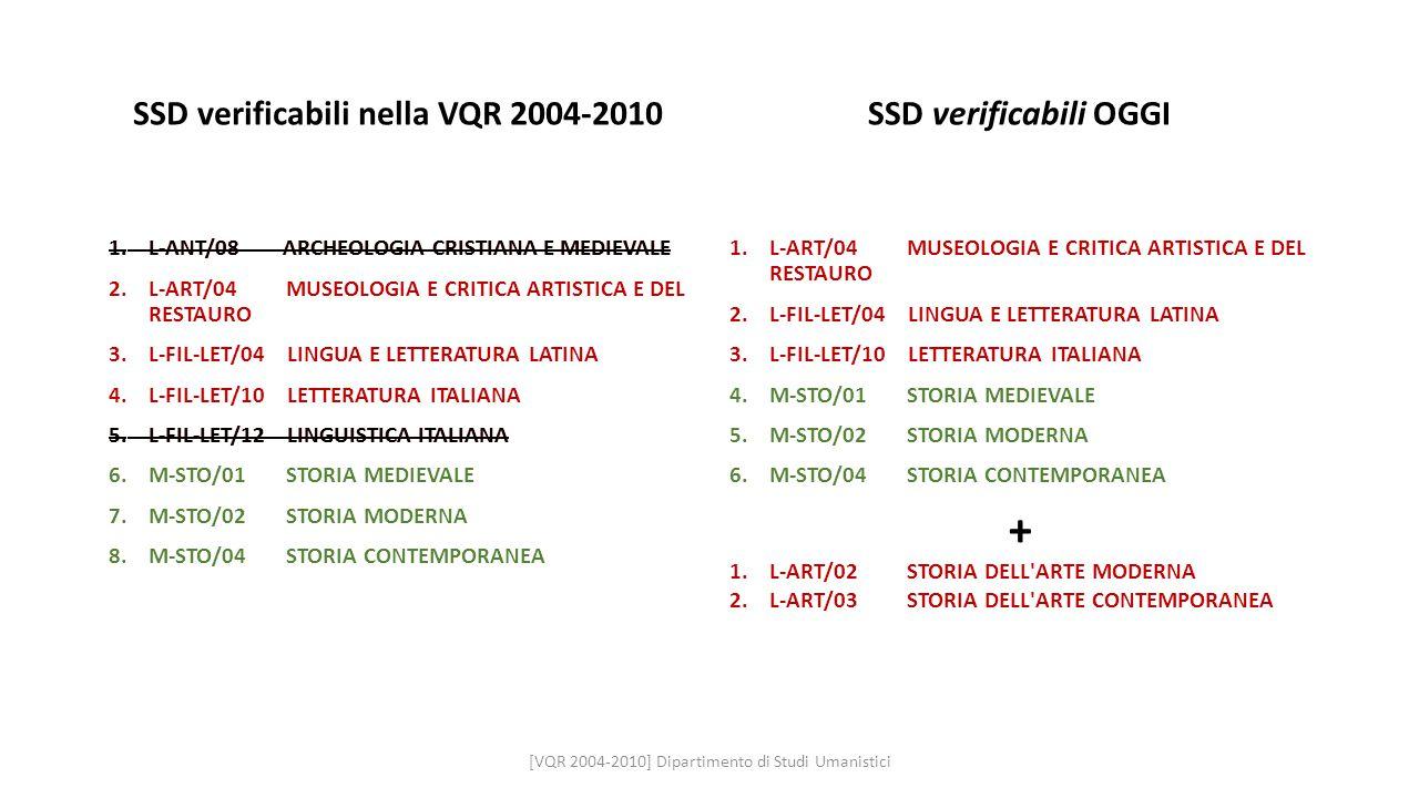 SSD verificabili nella VQR 2004-2010