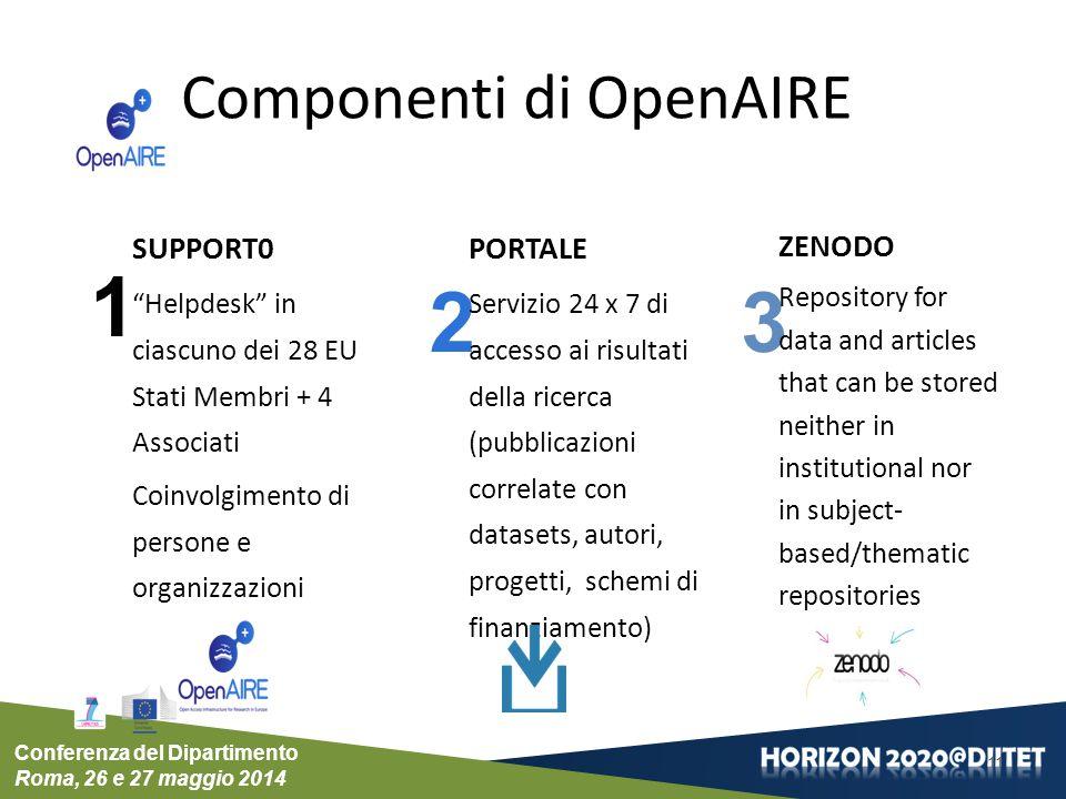Componenti di OpenAIRE