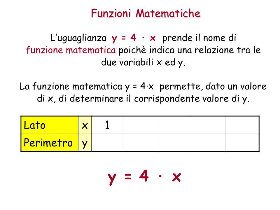 y = 4 · x Funzioni Matematiche Lato x 1 2 3 4 5 Perimetro y 8 12 16 20