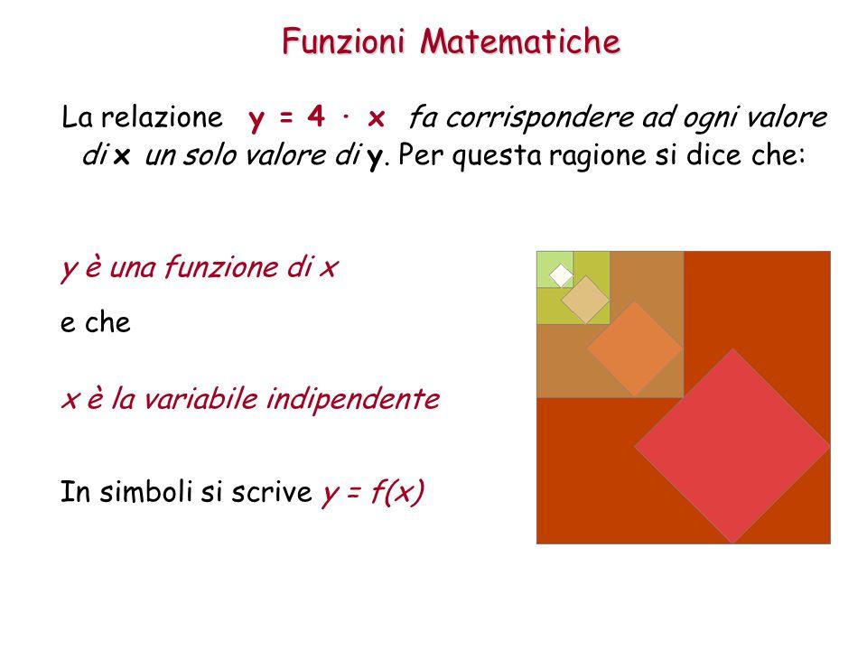 Funzioni Matematiche La relazione y = 4 · x fa corrispondere ad ogni valore di x un solo valore di y. Per questa ragione si dice che: