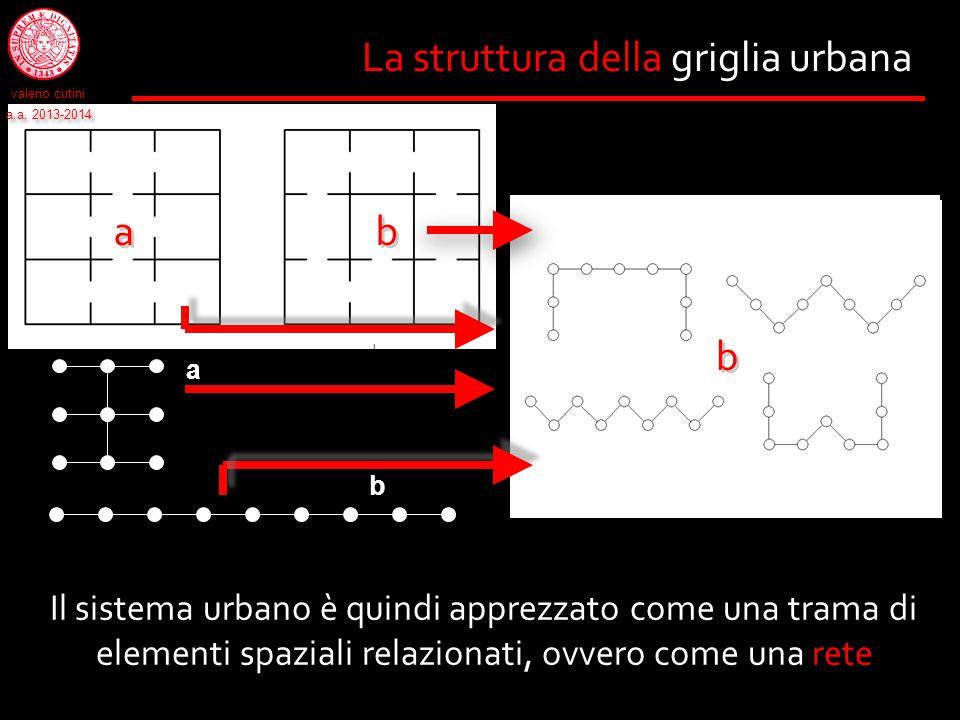 La struttura della griglia urbana