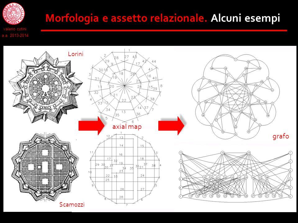 Morfologia e assetto relazionale. Alcuni esempi