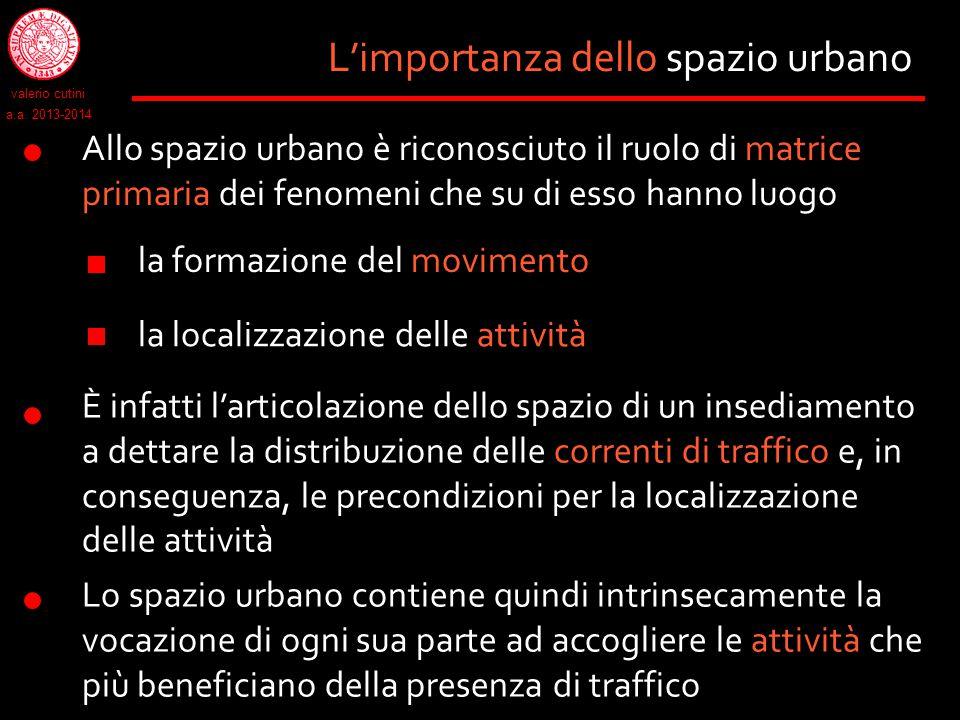 L'importanza dello spazio urbano