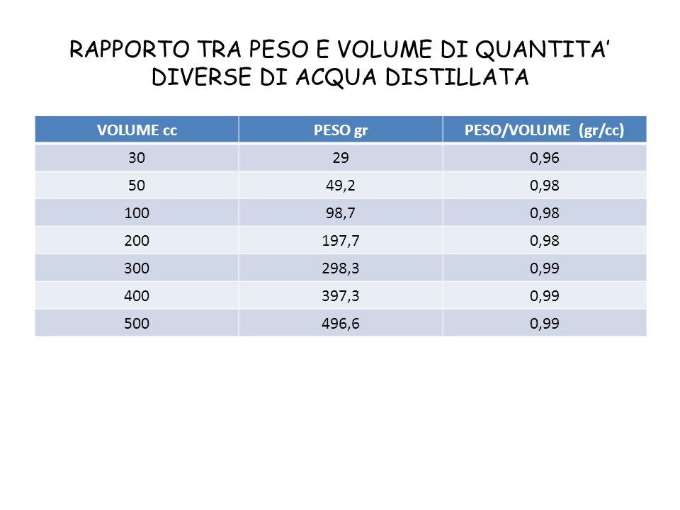 RAPPORTO TRA PESO E VOLUME DI QUANTITA' DIVERSE DI ACQUA DISTILLATA