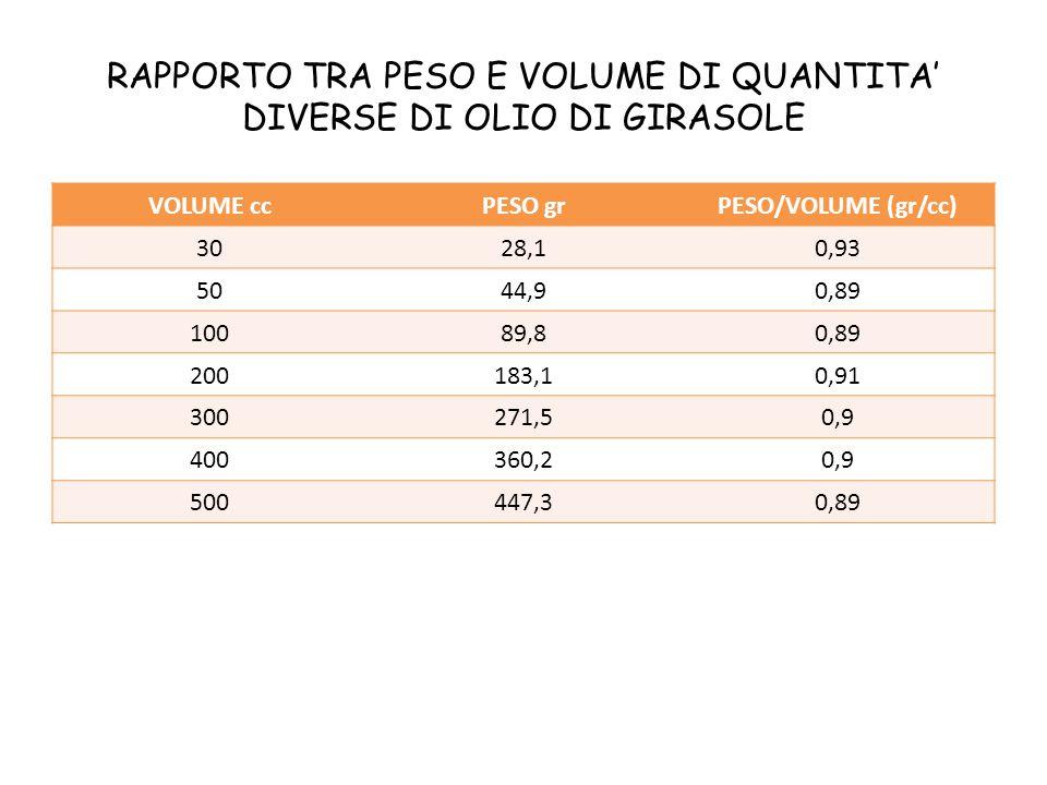 RAPPORTO TRA PESO E VOLUME DI QUANTITA' DIVERSE DI OLIO DI GIRASOLE