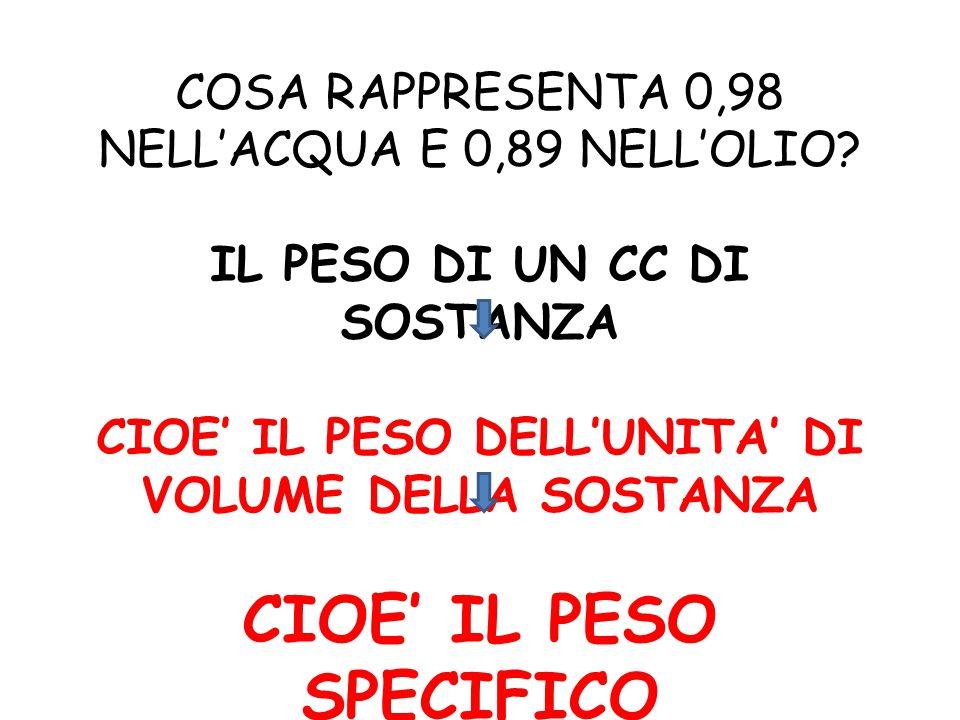 CIOE' IL PESO SPECIFICO