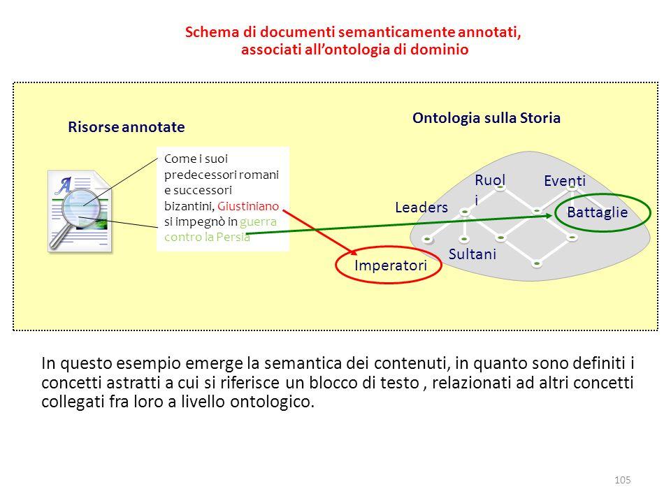 Schema di documenti semanticamente annotati, associati all'ontologia di dominio