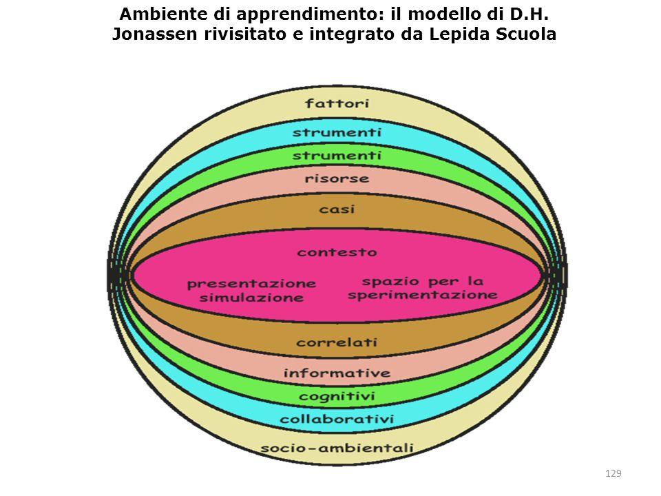 Ambiente di apprendimento: il modello di D.H.