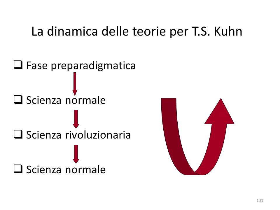 La dinamica delle teorie per T.S. Kuhn
