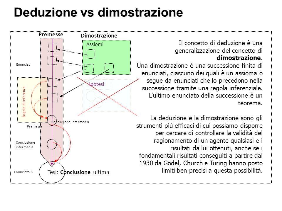 Deduzione vs dimostrazione