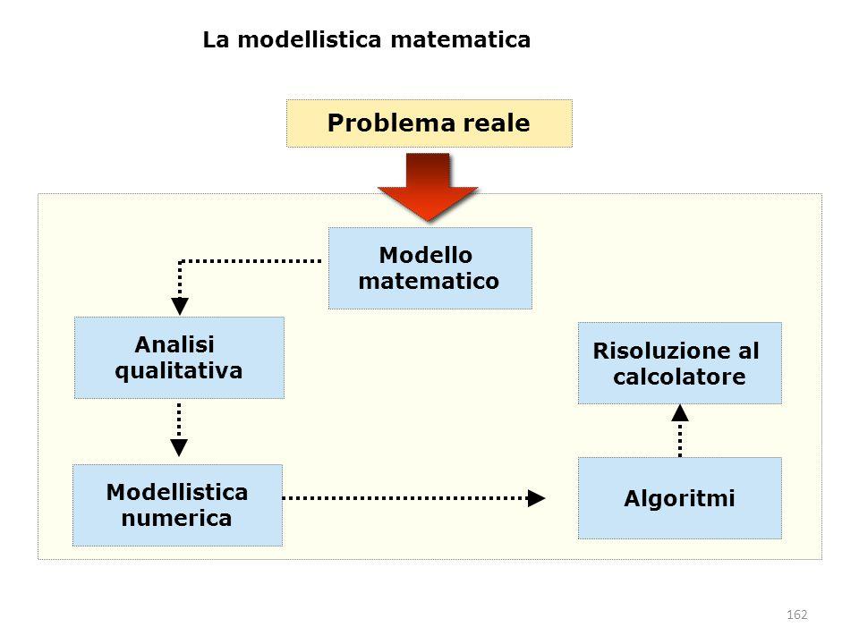 Problema reale La modellistica matematica Modello matematico Analisi