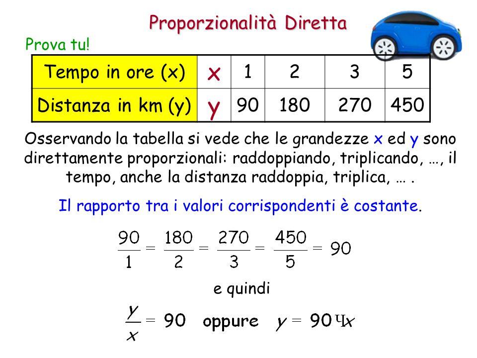 x y Proporzionalità Diretta Tempo in ore (x) 1 2 3 5