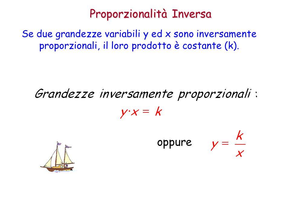 Proporzionalità Inversa