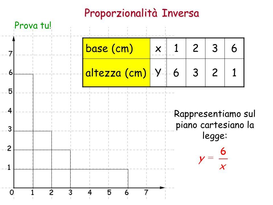 Proporzionalità Inversa base (cm) x 1 2 3 6 altezza (cm) Y