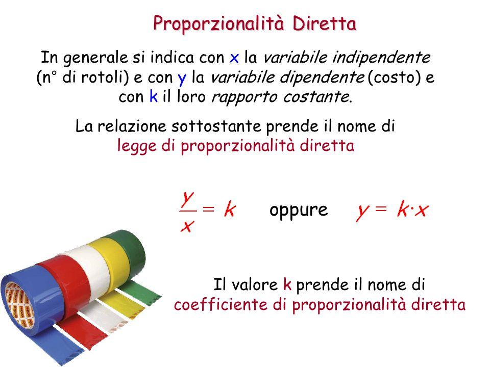 Proporzionalità Diretta