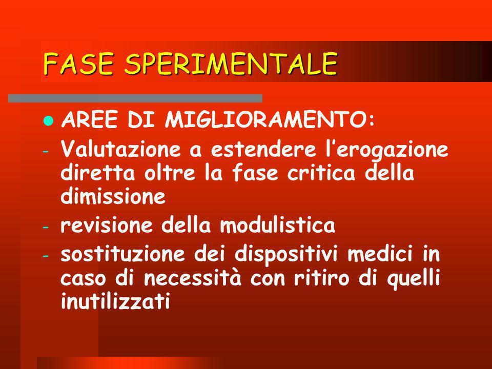 FASE SPERIMENTALE AREE DI MIGLIORAMENTO: