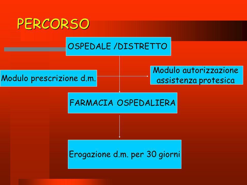 PERCORSO OSPEDALE /DISTRETTO Modulo autorizzazione