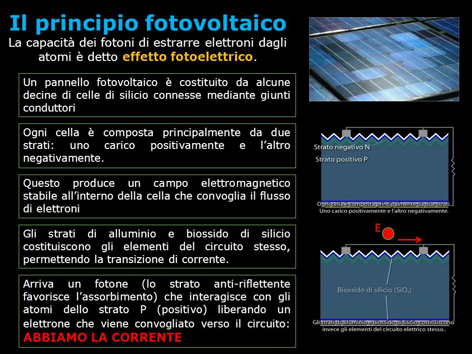 Il principio fotovoltaico