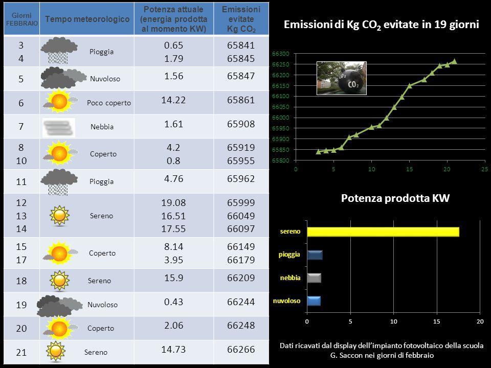 Emissioni di Kg CO2 evitate in 19 giorni