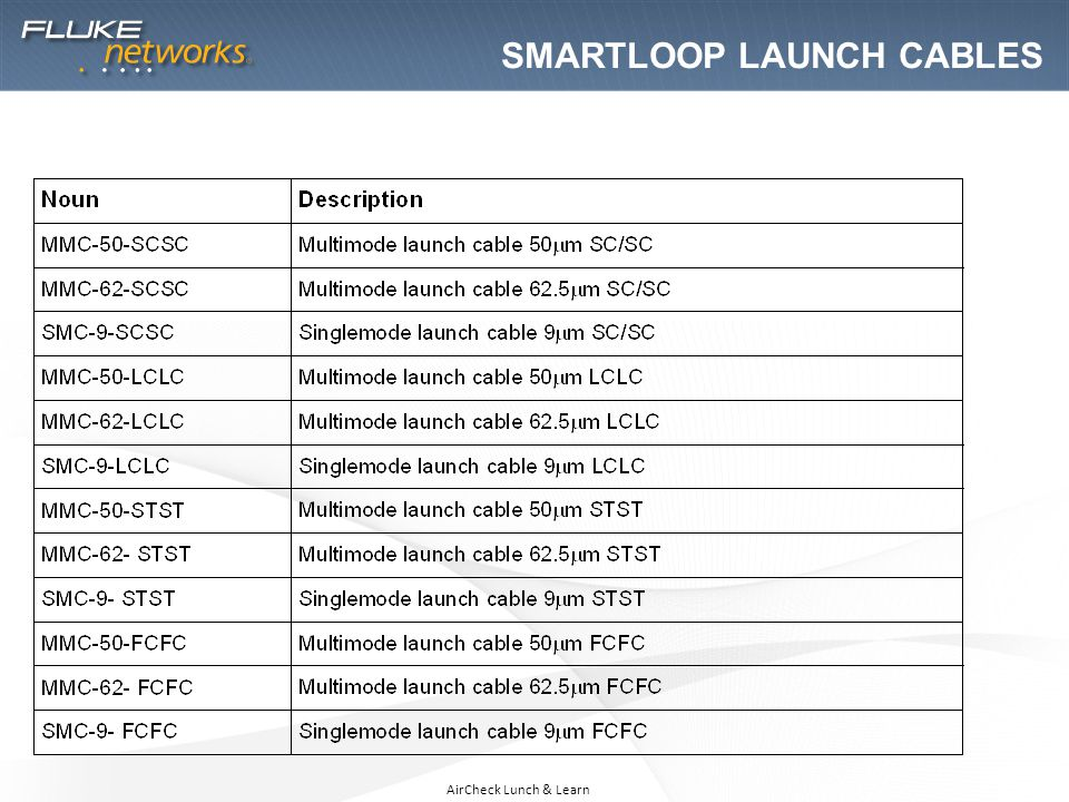 Smartloop launch cables