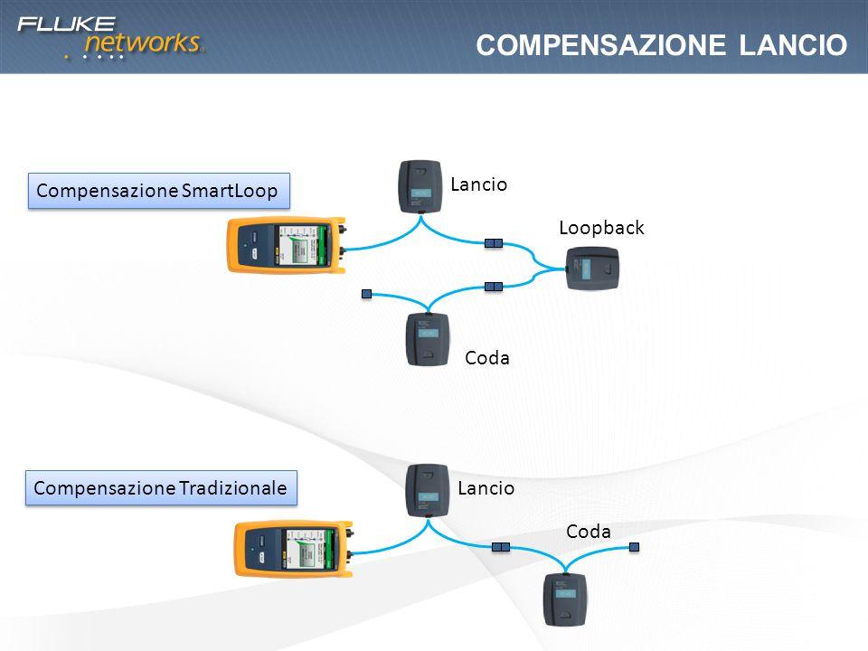 COMPENSAZIONE LANCIO Lancio Compensazione SmartLoop Loopback Coda