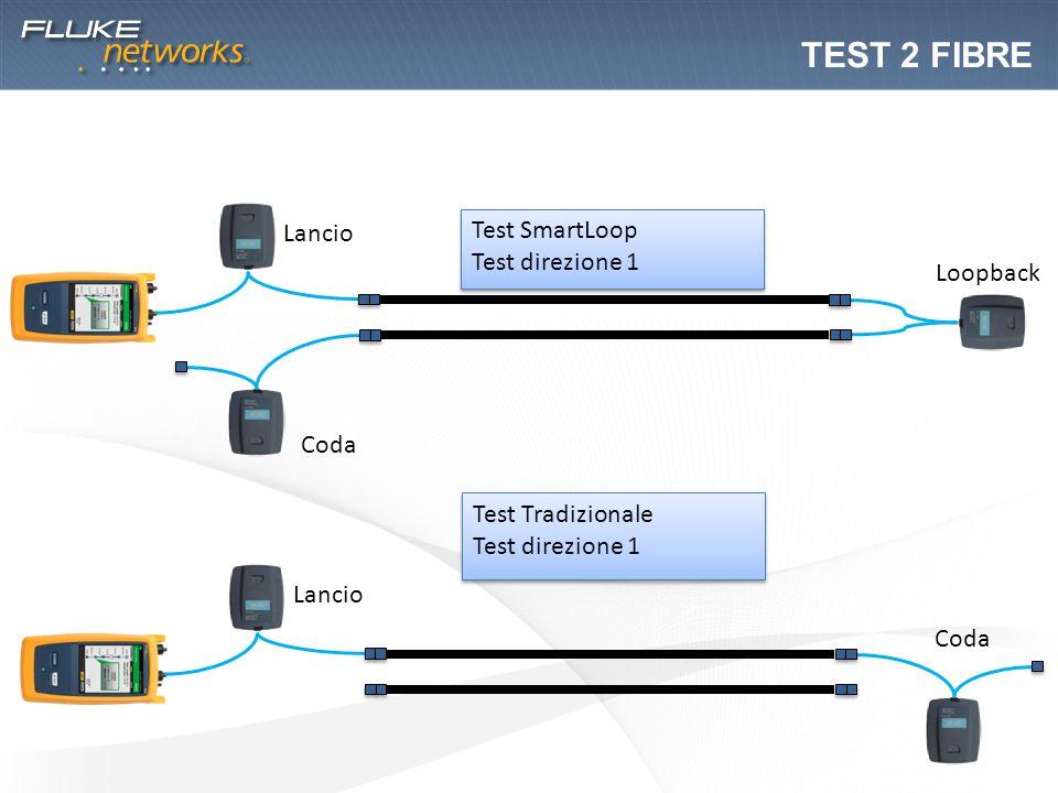 Test 2 FIBRE Lancio Test SmartLoop Test direzione 1 Loopback Coda
