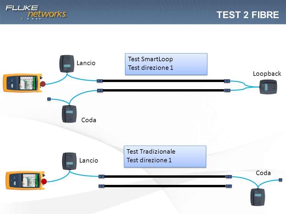 Test 2 FIBRE Test SmartLoop Lancio Test direzione 1 Loopback Coda