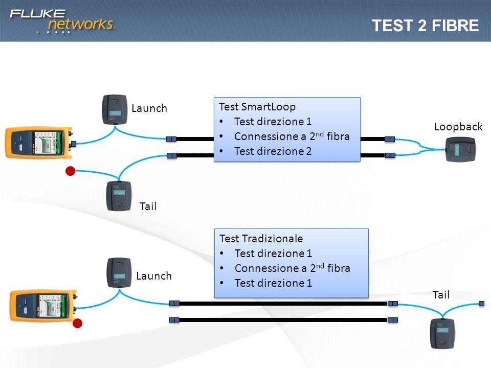 Test 2 fibRE Launch Test SmartLoop Test direzione 1